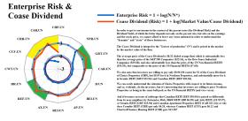 Figure 2.2: S&P TSX Rents - Enterprise Risk & Coase Dividend