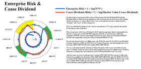 Figure 2.2: S&P TSX Rents - Enterprise Risk & Coase Dividend