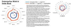 Figure 2.1: S&P TSX Rents - Enterprise Risk & Debt Risk