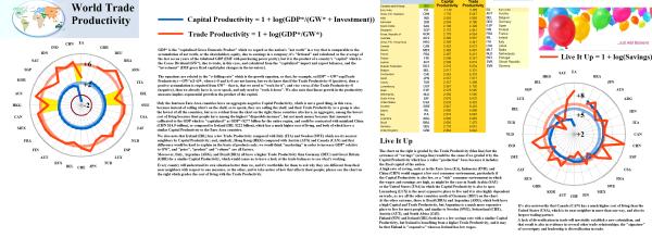 Figure 2.1: World Trade Productivity
