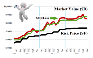 Figure 1.1: (B)(N) America Wired - Risk Price Chart