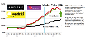 Figure 1.1: (B)(N) Fly The Friendly Skies - Risk Price Chart