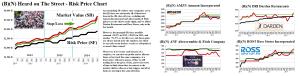 Figure 1.1: (B)(N) Heard On The Street - Risk Price Chart - November