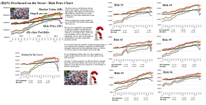 Figure 2.1: (B)(N) Overheard On The Street - Risk Price Chart - November