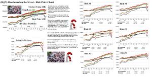 Figure 2.1: (B)(N) Overheard On The Street - Risk Price Chart - November