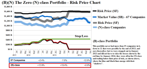 Figure 3.1: The Zero (N)-class Portfolio