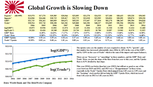 Figure 2.1: Global Growth