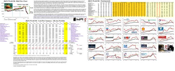 Figure 1.1: (B)(N) World Oil - Fundamentals & Risk Price Chart