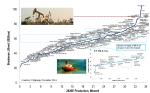 Figure 1: World Oil Breakevens Courtesy: Citigroup