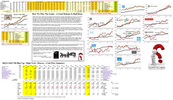 Figure 2.1: Big Cap - High Tech - Hooray - Risk Price Chart