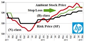 Exhibit 1: (B)(N) HPQ Hewlett-Packard Company - Risk Price Chart