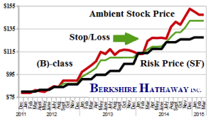 Figure 1.1: BRK-B Berkshire Hathaway CL B - Risk Price Chart