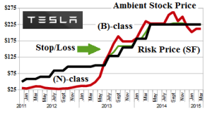 Exhibit 1: TSLA Tesla Motors Incorporated - Risk Price Chart