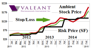 Figure 1.1: VRX Valeant Pharmaceuticals International Incorporated