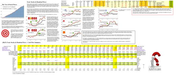 Figure 1.1: (B)(N) Toxic Stocks & Random Prices