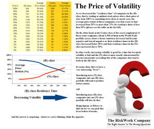 Figure 2: The Price of Volatility