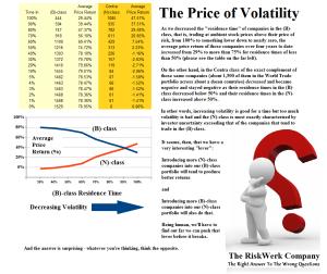 Figure 2: The Price of Volatility