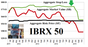 Figure 1.1: (B)(N) Brazil IBRX 50 - Risk Price Chart