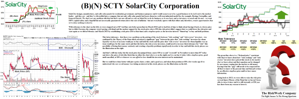 Figure 1.1: SCTY SolarCity Corporation