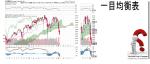 TCloud $COMPQ Nasdaq Composite Index