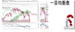 TCloud $DJA Dow Jones Composite Average