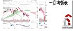 TCloud $SPTSE S&P TSX 60 Index