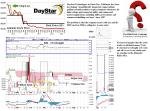 TGX DSTI DayStar Technologies Incorporated