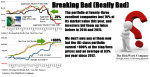 Figure 1 (B)(N) Breaking Bad Really Bad - Risk Price Chart