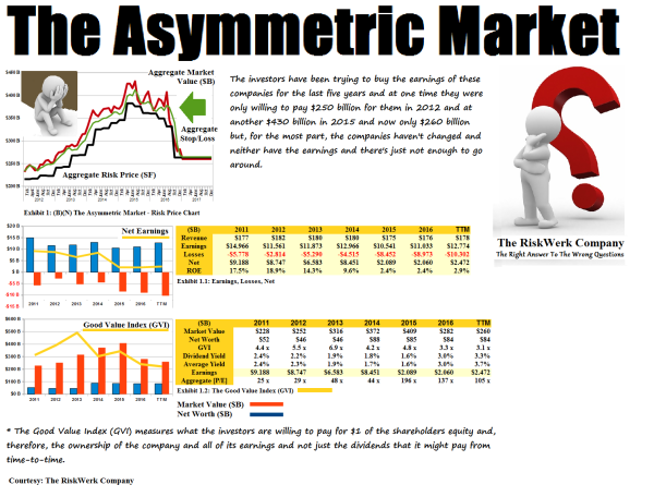 figure-1-bn-the-asymmetric-market-risk-price-chart