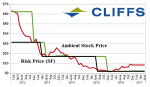 g-clf-cliffs-natural-resources