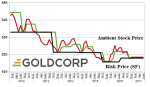 g-g-goldcorp-incorporated