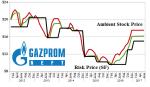 g-gzpfy-gazprom-neft