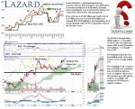 tgx-laz-lazard-limited-class-a