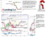 tgx-lc-lendingclub-corporation