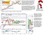 tgx-sonc-sonic-corporation