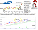 TGX 005930 Samsung Electronics Company Limited