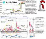 TGX ACB Aurora Cannabis Incorporated