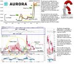 TGX ACB Aurora Cannabis Incorporated