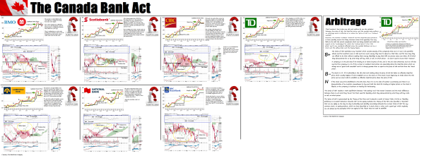 Figure 2 Canadian Banks - Risk Price Chart