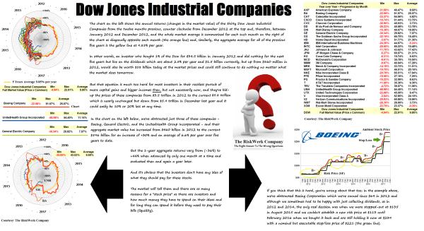 Figure 2 Dow Jones Industrials - Full Market By Company