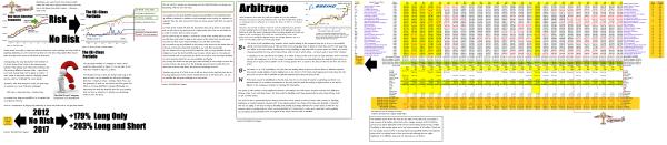 Figure 3 Dow Jones Industrials - (B)-Class Portfolio