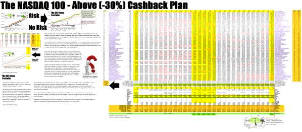 Exhibit 3 (B)(N) The NASDAQ 100 Cashback Portfolio - Above (-30%) Cashback Plan