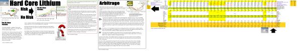 Exhbit 3 (B)(N) Hard Core Lithium - Cash Flow Summary